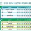 Campeonato Hoteleiro 2014 – Classificação